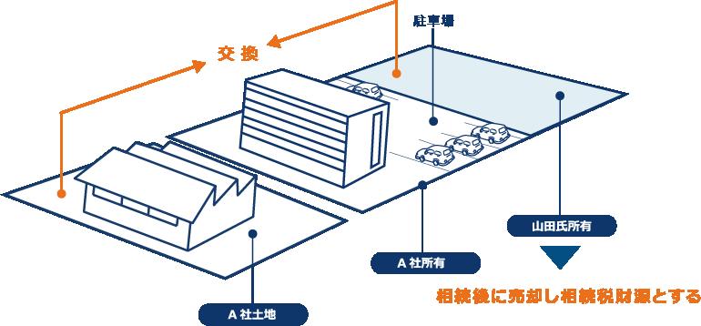 東京シティ税理士事務所の提案